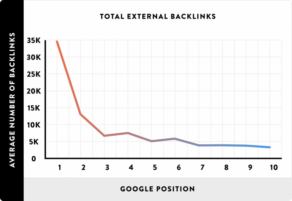 3 Ways To Build Backlinks Without Writing Content or Guest Posting