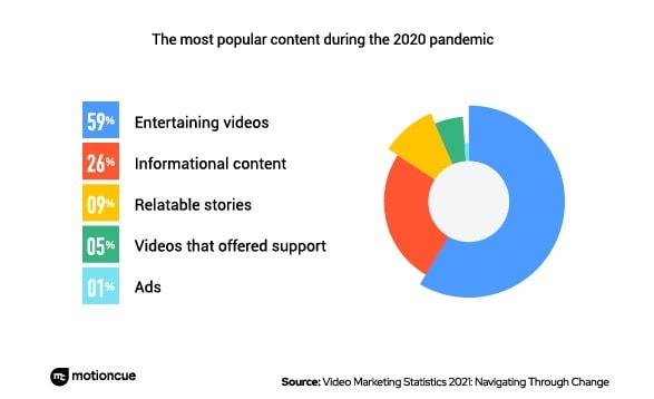 Leverage Video Content