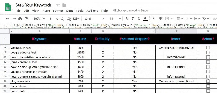 How to Perform Keyword Research for Your Ecommerce Store